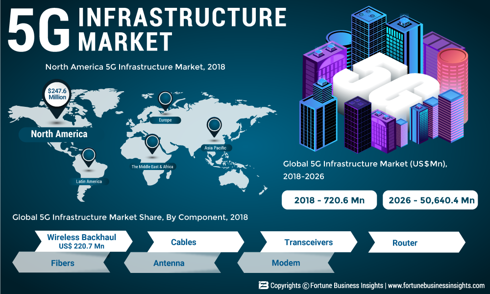 Mercado de infra-estrutura 5G: como o negócio crescerá em 2025? Jogadores proeminentes: AT & T, Verizon Ltd., Corning, Fujikura.co, Hewlett Packard Enterprise (HPE), Belden, Intel corporações, Ericsson, Qualcomm Technologies, Huawei Technologies Co., Samsung Electronics